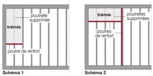 Schema Tremie