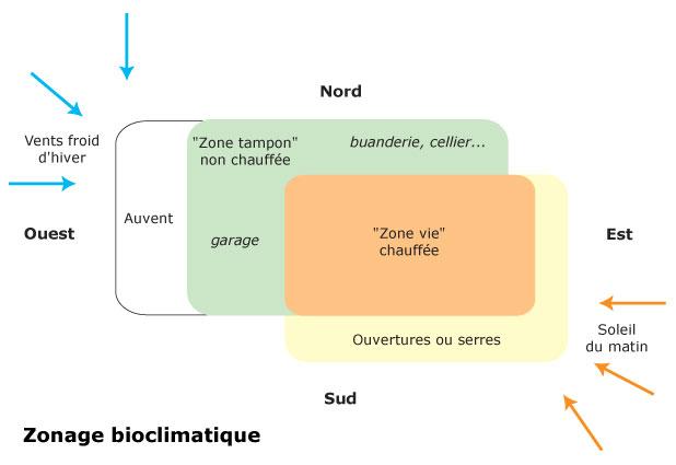 guide-orienter-maison-concevoir-plans-zonagebioclim